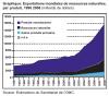 Exploitation des ressources naturelles.png