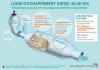 ligne-echappement-diesel-blue-hdi-SCR.png
