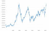 cac-40-index-france-historical-chart-data-2021-09-04-macrotrends.png